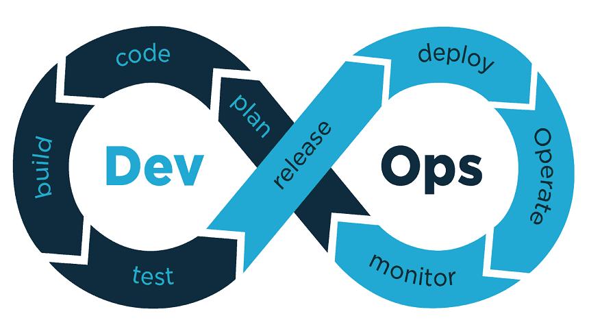 Las 3 principales tendencias de DevSecOps para presenciar en 2021